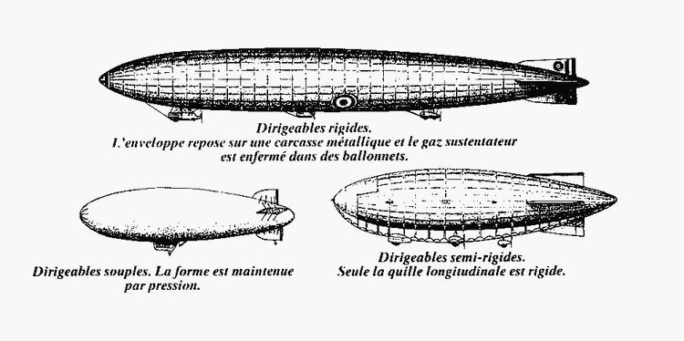 ballon dirigeable definition